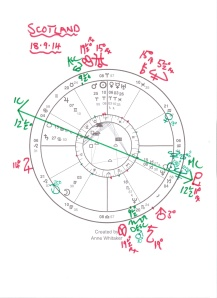 Scotland's Horoscope 18.9.14