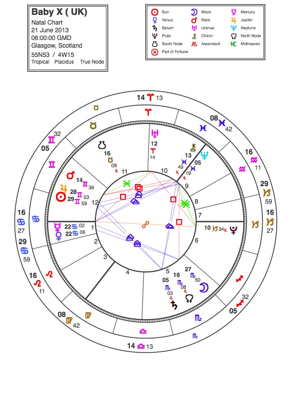 Rians Question Born On The Cusp Which Sign Am I Astrology