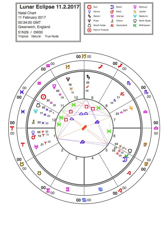 february 9 astrology eclipse