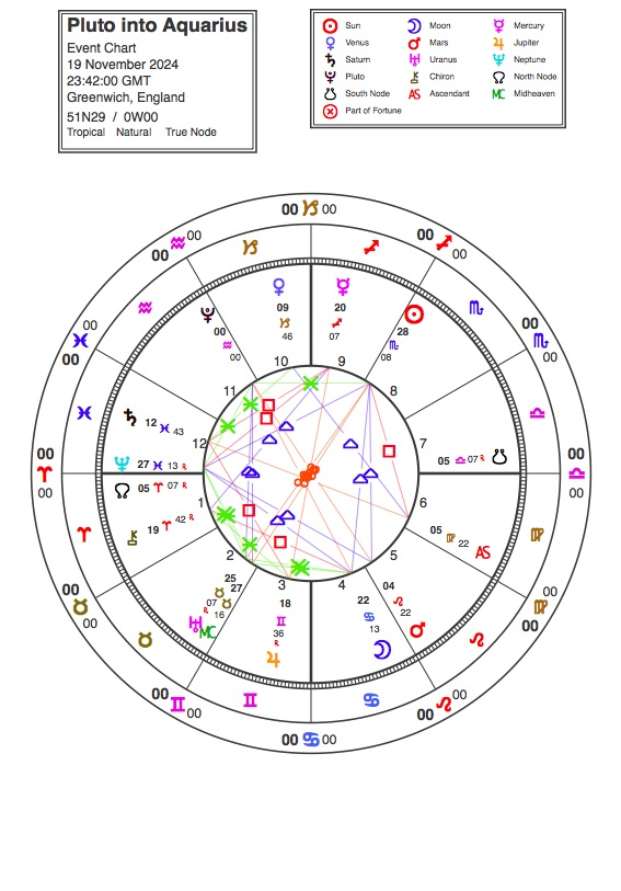Pluto enters Aquarius in 2024: some thoughts on a major step