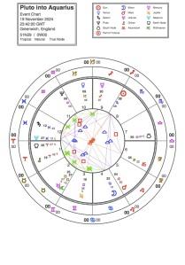 Pluto direct into Aquarius