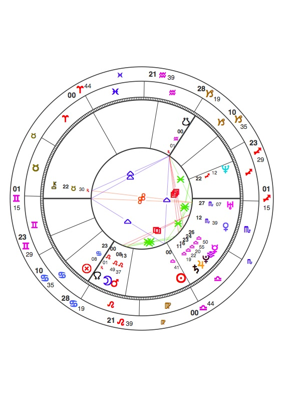 Venus Retrograde | Astrology: Questions and Answers