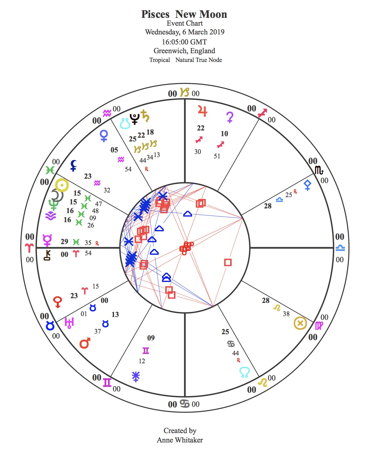 New Moons | Astrology: Questions and Answers